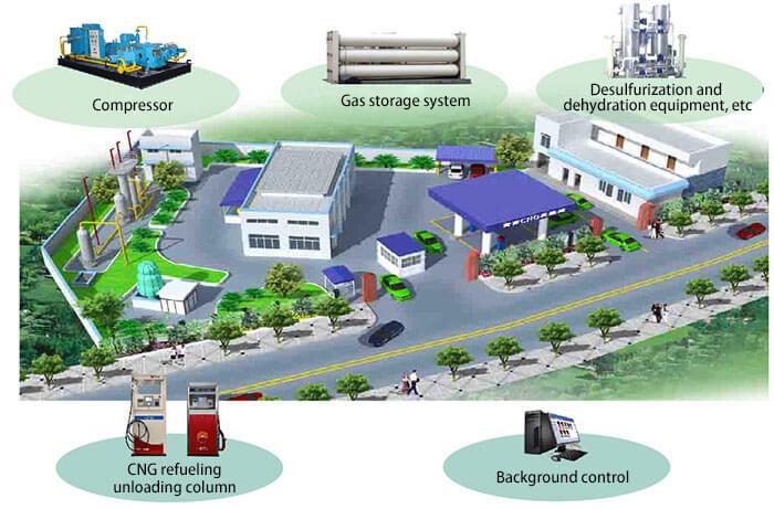 Проект интеграции сайта Hanfa CNG